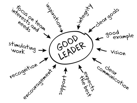 u2a1 the role of leaders in Management expert professor henry mintzberg has argued that a manager's work can be boiled down to ten common roles  act as symbolic leader : greet visitors .